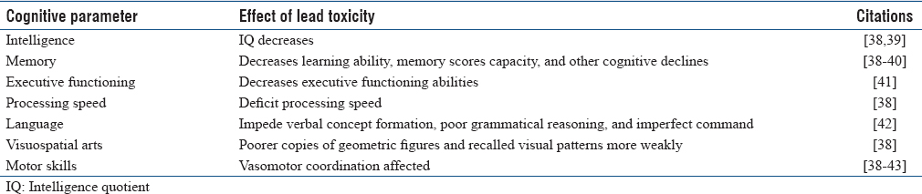 Table 3: Cognitive effects of lead neurologic toxicity