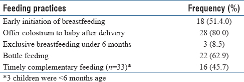 Table 3: Feeding practices among mothers (<i>n</i>=35)