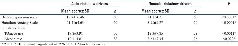 Table 5: Group differences in mean score of depression, anxiety, and substance abuse