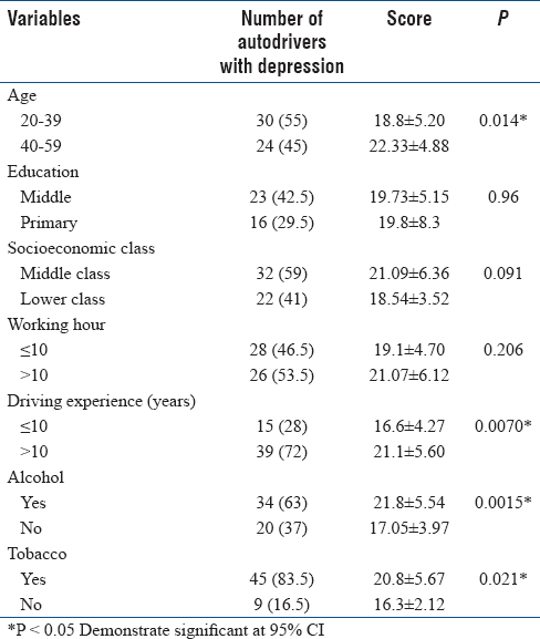 Table 6: Factors affecting depression in auto-rickshaw drivers