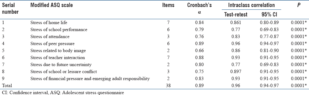 Adoption and validation of the adolescent stress ...