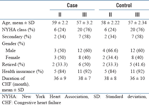 Table 1: Characteristics of patients with congestive heart failure in different functional classes of congestive heart failure