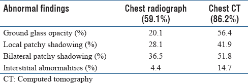 Table 2: Abnormal chest imaging findings in China